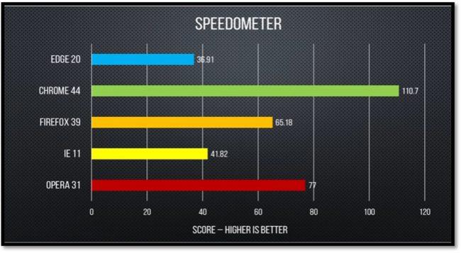 Netflix Browser Speedometer